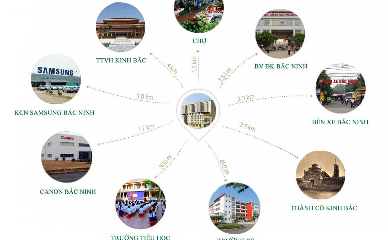 dự án có vị trị đắc địa kết nối giao thông thuận lợi