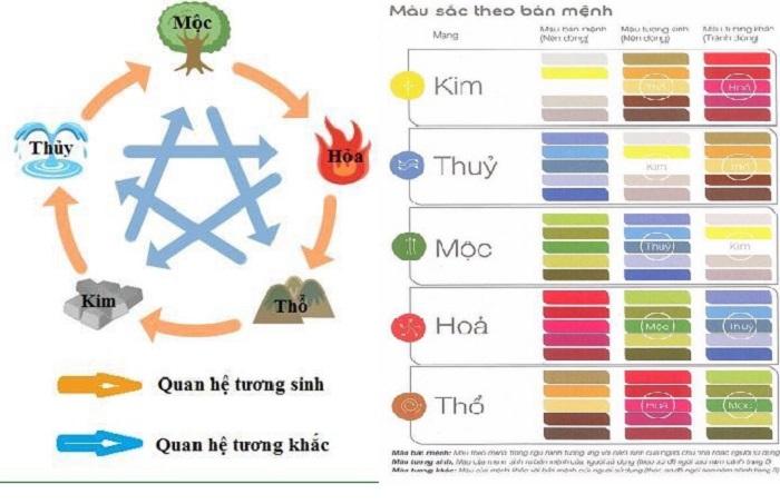 Cách chọn màu sắc hợp mệnh theo tuổi