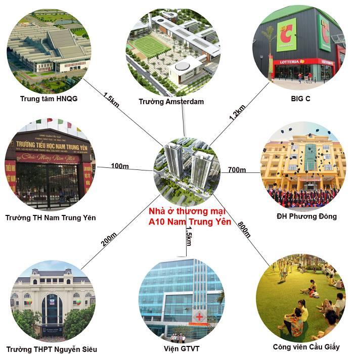 Chung cư A10 Nam Trung Yên có vị trí thuận lợi kết nối dễ dàng di chuyển tới các khu vực lân cận